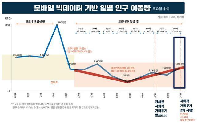 [코로나19] 고강도 사회적 거리두기에도 2월말보다 이동량 16% 증가