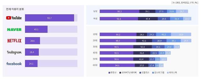 """""""온라인 동영상 이용자 93% 유튜브 시청…넷플릭스 이용률 2배 증가"""""""