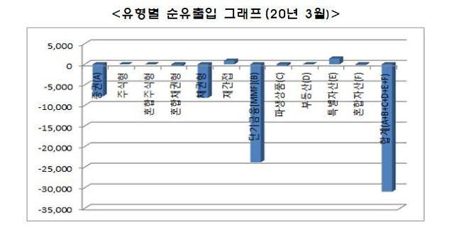 3월 펀드 순자산 6.6%↓··· 증시 폭락 영향