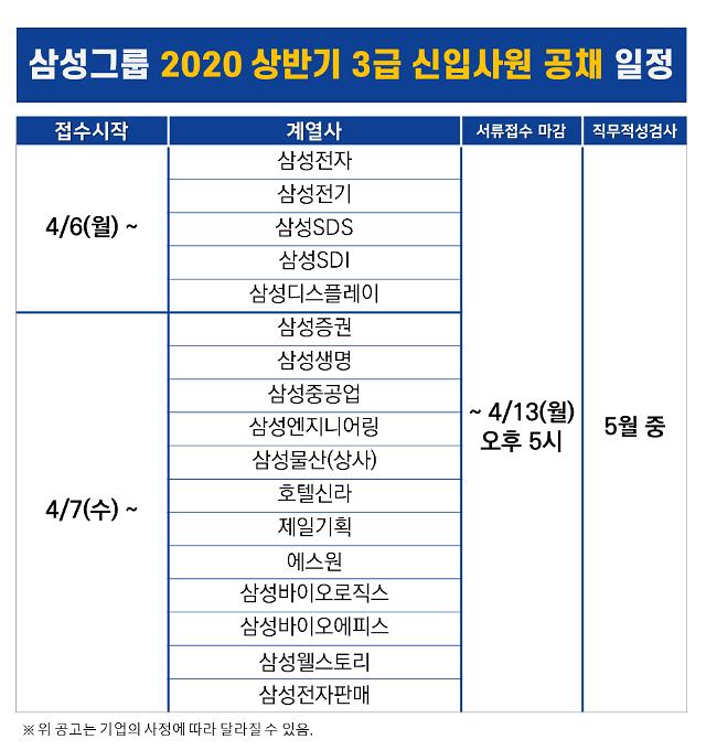 """삼성그룹, 대졸 신입공채 돌입…""""직무평가 강화"""""""