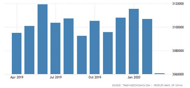 3월말 中외환보유 3조600억 달러로 감소…코로나 영향