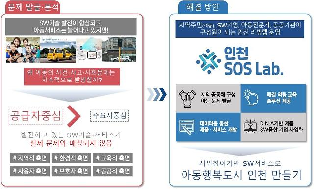 인천시, 과기부'SOS랩 구축 및 SW서비스 개발사업' 공모 선정