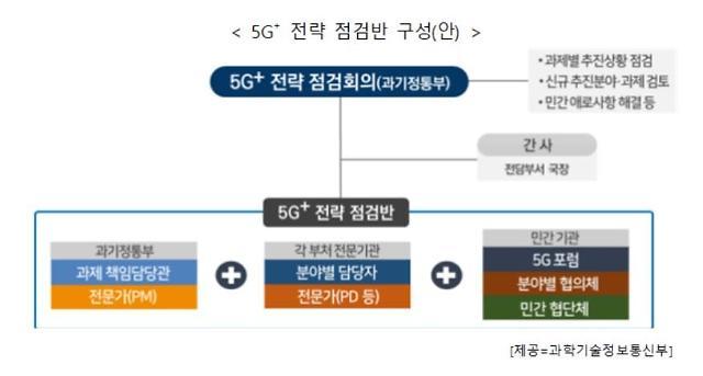 """5G+로 포스트 코로나 맞이…커버리지 확충 등 인프라 구축"""