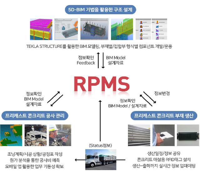 롯데건설, 디지털 플랫폼 RPMS 기능 강화…업무 생산성 향상