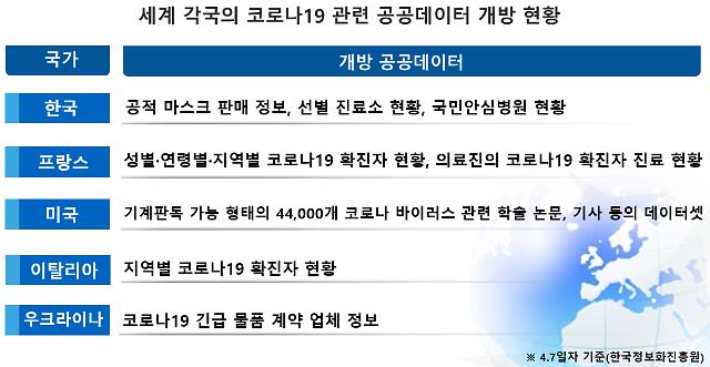 [코로나19] NIA, 공공데이터 활용한 한국의 우수 코로나19 대응 사례 전 세계에 공유