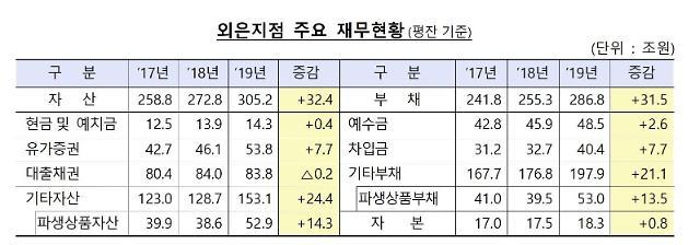 작년 외국은행 국내지점 당기순이익 323억…외환‧파생이익 증가