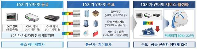 """10배 빠른 인터넷"""" SKB·KT, 10기가 인터넷사업 수행기관 선정"""