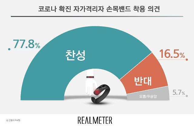 """""""안전이 곧 인권""""...코로나19 자가격리자 손목밴드 착용 찬반 여론조사"""