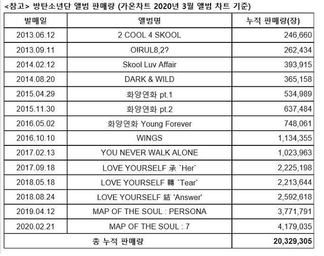 방탄소년단, 한국서 가장 음반 많이 판 가수…누적 2032만장 돌파