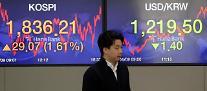 コスピ、個人の「買い」に1.6%上昇して引け・・・終値は29.07ポイント高の1836.21