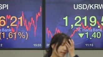 KOSPI tăng 29,07 điểm (1,61%) lên 1836,21