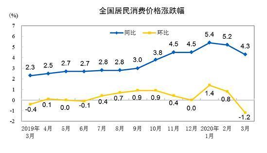 중국, 소비자물가 석달만에 4%대로...물가 급등 완화