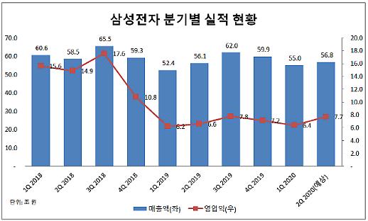 三星LG第一季度业绩明显改善 新冠疫情寒流或始于第二季度