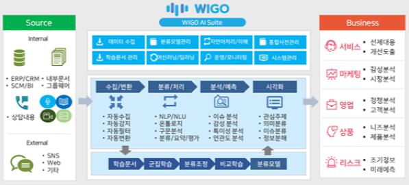 위고, 정보통신산업진흥원의 AI바우처 지원사업 공급기업으로 선정