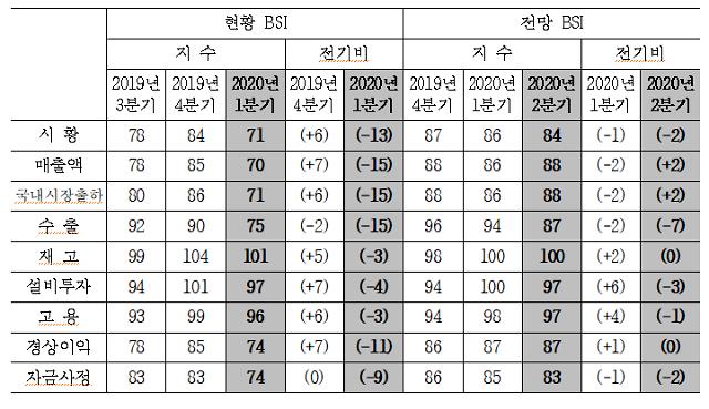 산업연구원, 제조업 경기실사지수 1분기 시황·매출 동반 ↓