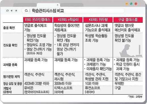 """耗资15亿韩元打造的""""EBS在线课程""""…""""早就预料到会出故障"""""""