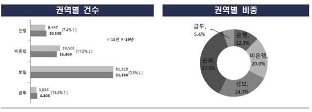 DLF·라임 사태에 은행·금융투자 민원 급증