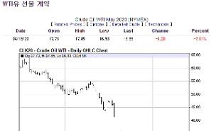Giá dầu thế giới đã rớt xuống dưới 17 USD/thùng…Thấp nhất trong vòng 18 năm