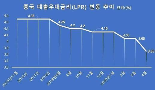 一季度中国经济负增长 基准利率下调0.2个百分点