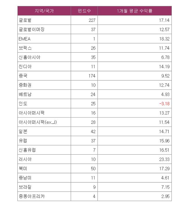 바닥 다진 해외 증시?... 펀드 수익률, 코로나19 딛고 고공행진