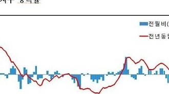Giá dầu quốc tế giảm mạnh...Chỉ số PPI đã giảm 0,8% so với tháng trước