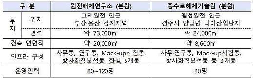 获得脱核力量的韩政府 核电站拆解研究所明年正式动工