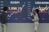コスピ、個人の「買い」に0.89%高の1896.15で取引終了