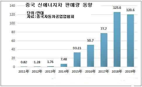 중국 전기차 보조금 연장 확정…국내 배터리 업계 실리는?