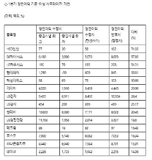 4 trong 10 doanh nghiệp hàng đầu Hàn quốc có kết quả kinh doanh vượt trội dù chịu ảnh hưởng COVID-19