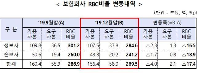 작년 말 보험사 RBC 전분기보다 17.4%p↓…채권평가손실·배당