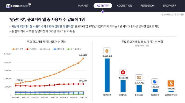 """""""중고거래앱 1년 새 이용자 수 2배 성장... 1위는 당근마켓"""""""