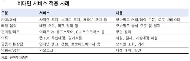 [Post Corona, First Korea!] 노트북 앞에서 따로 또 같이 회식하는 사회