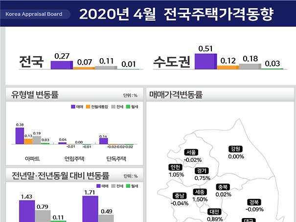 월간 서울 주택가격, 10개월만에 하락 전환