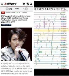 BTS田柾国成B站浏览量最高韩国艺人