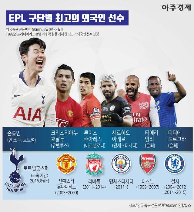 [이슈] 역시 갓흥민 EPL 구단별 최고의 외국인 선수는? (그래픽)