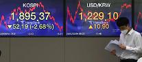 コスピ、外人・機関の同時「売り」に2.7%下落・・・再び1900台崩壊