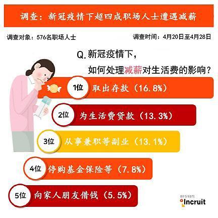 调查:新冠疫情下韩超四成上班族遭遇减薪