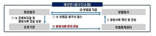 [21대 국회에 기대한다]①보험사·소비자 만족하는 실손보험 간소화