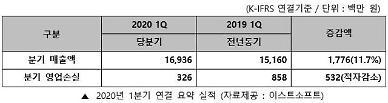 이스트소프트, 20년 1분기 매출 169억원 기록... 전년 대비 11.7%↑