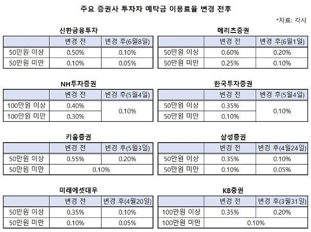 저금리 기조에 예탁금 이용료율 0.1% 증권사 증가