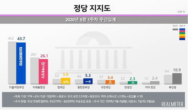 [리얼미터] 민주 43.7%·통합 26.1%…지지율 동반 하락