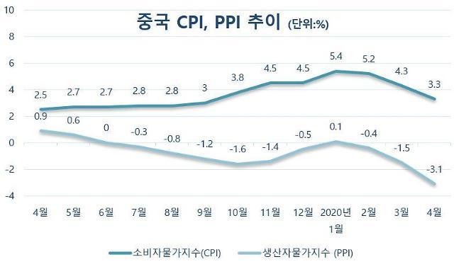 짙어진 中 디플레이션 그림자... 4월 PPI 상승률 4년래 최저