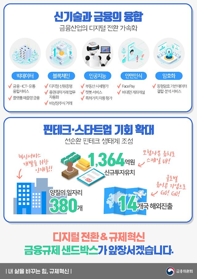 '금융규제 샌드박스 1년' 핀테크·스타트업서 일자리 380개 창출
