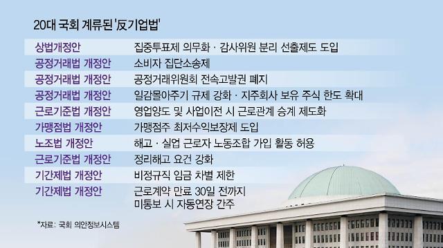 "[Post Corona, First Korea!] 거대여당 反기업법 재시동...野 ""경제도 안 좋은데"""