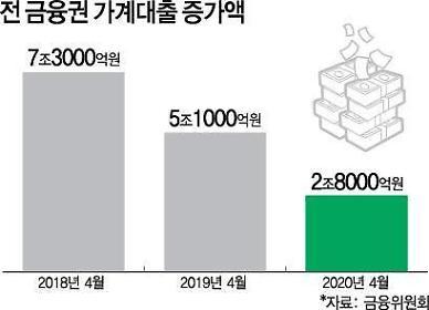 은행들 가계대출 빗장…서민 돈줄부터 죈다