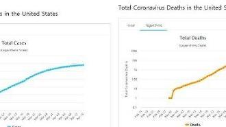 Đã có hơn 4,5 triệu người nhiễm và 300.000 người tử vong do Covid-19 trên toàn thế giới