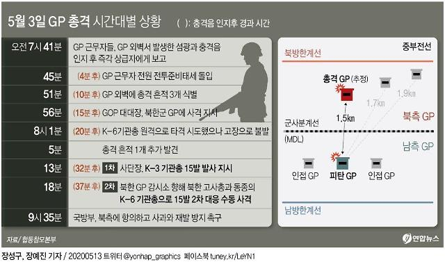[단독] 대응사격 32분 걸린 북한군 GP 총격 사태 원인은 코로나19