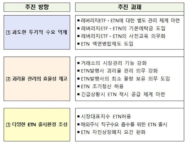 """레버리지 ETF·ETN 투자 땐 예탁금 1000만원 납부··· """"시장 위축 우려"""""""