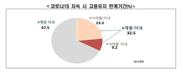 """대기업 3곳 중 1곳 """"코로나, 6개월 더 가면 인력감축 불가피"""""""