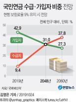 エンジンがかかった「国民年金改革」・・・実質的な年金需要に合わせた人口統計で推算